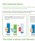 Quick Reference Guide to Solar Energy and Net Metering
