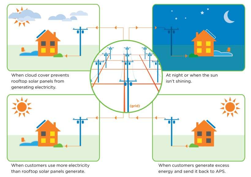APS Grid Must Be Ready